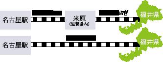 名古屋駅→【新幹線ひかり】→米原(滋賀県内)→【特急しらさぎ】→福井県/名古屋駅→【特急しらさぎ】→福井県
